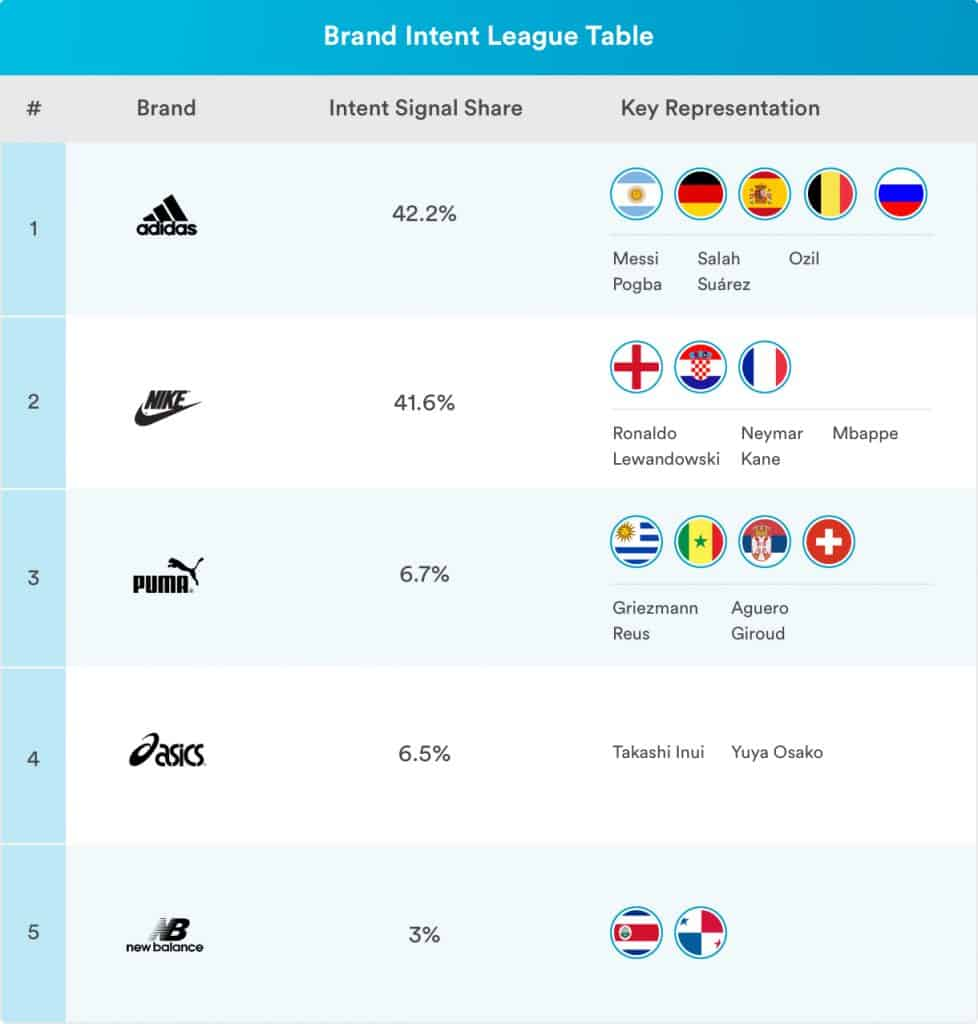 71805e1b7 Both Adidas and Nike's biggest peaks came on June 27th – the day before the  England vs Belgium clash – but Nike's accrued intent score for that day was  much ...