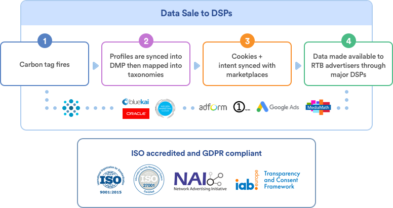 Carbon DMP | Generate revenue from Audience Data Sales